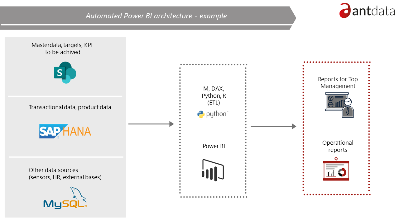 Automated data getting in Power BI