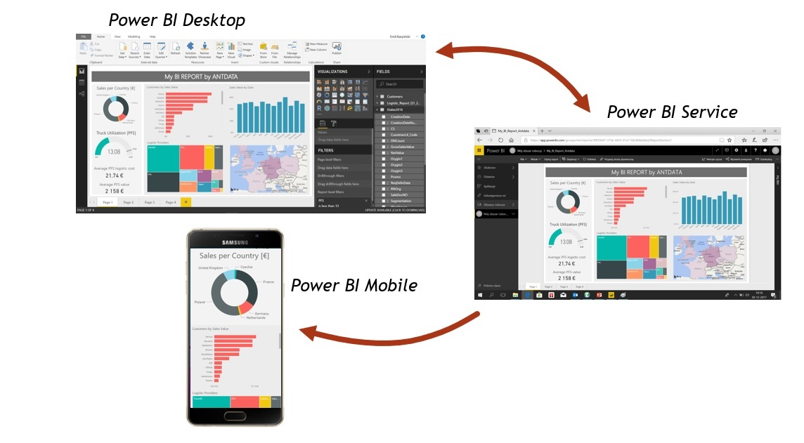 What is Power BI and how it works - Antdata