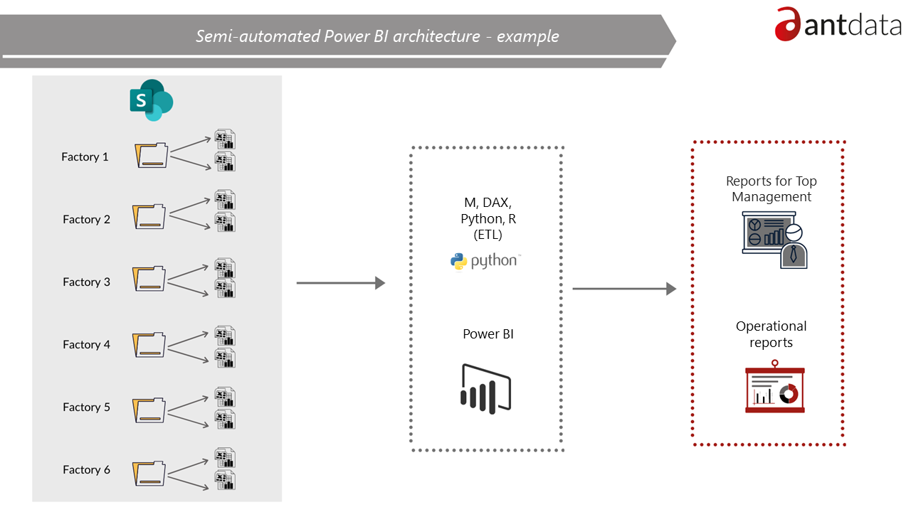 Semi-automated reporting in Power BI