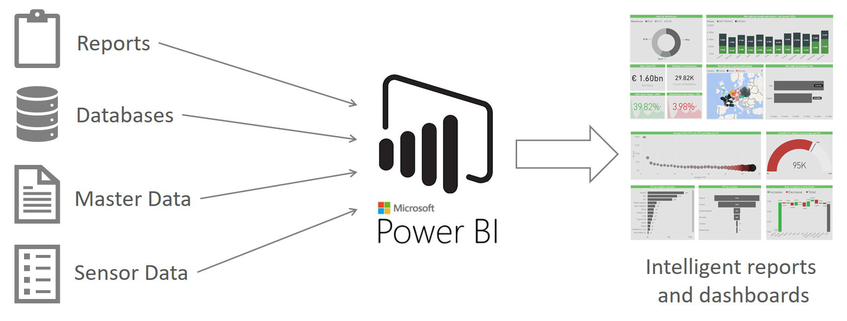 What is Power BI and how it works